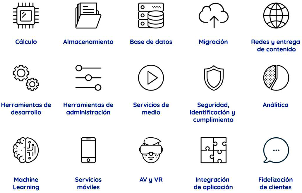 Servicios y herramientas Amazon Web Service